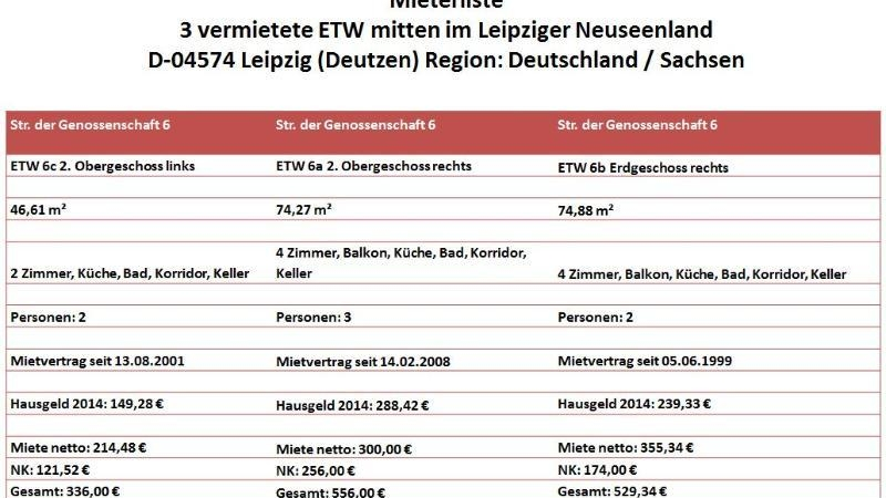Mieterliste 3 vermietete ETW mitten im Leipziger Neuseenland - D-04574 Leipzig (Deutzen) Region: Deutschland / Sachsen